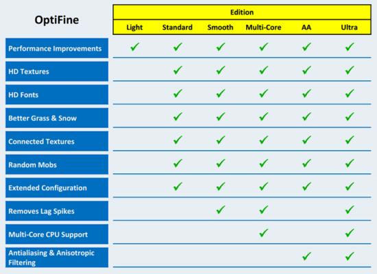OptiFine HD 1.16.5/1.15.2 (FPS буст, шейдеры. Последняя версия)